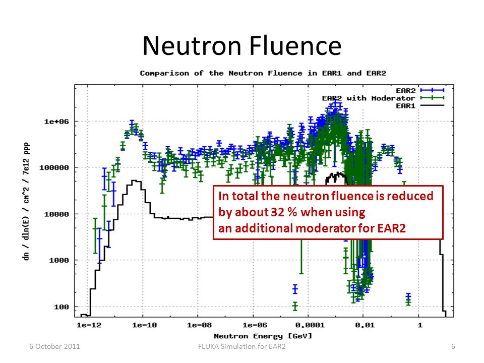 Neutron Fluence 6 October 20116FLUKA Simulation for EAR2 In total the neutron fluence is reduced by about 32 % when using an additional moderator for EAR2