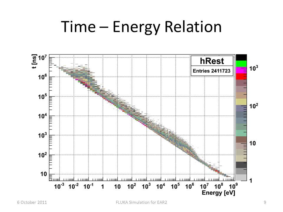 Time – Energy Relation 6 October 2011FLUKA Simulation for EAR210