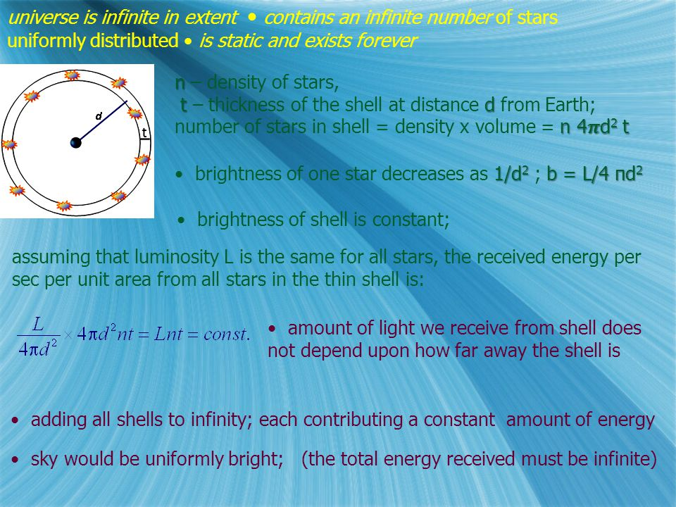 universe is infinite in extent contains an infinite number of stars uniformly distributed is static and exists forever 1/d 2 b = L/4 πd 2 brightness of one star decreases as 1/d 2 ; b = L/4 πd 2 brightness of shell is constant; assuming that luminosity L is the same for all stars, the received energy per sec per unit area from all stars in the thin shell is: amount of light we receive from shell does not depend upon how far away the shell is adding all shells to infinity; each contributing a constant amount of energy sky would be uniformly bright; (the total energy received must be infinite)