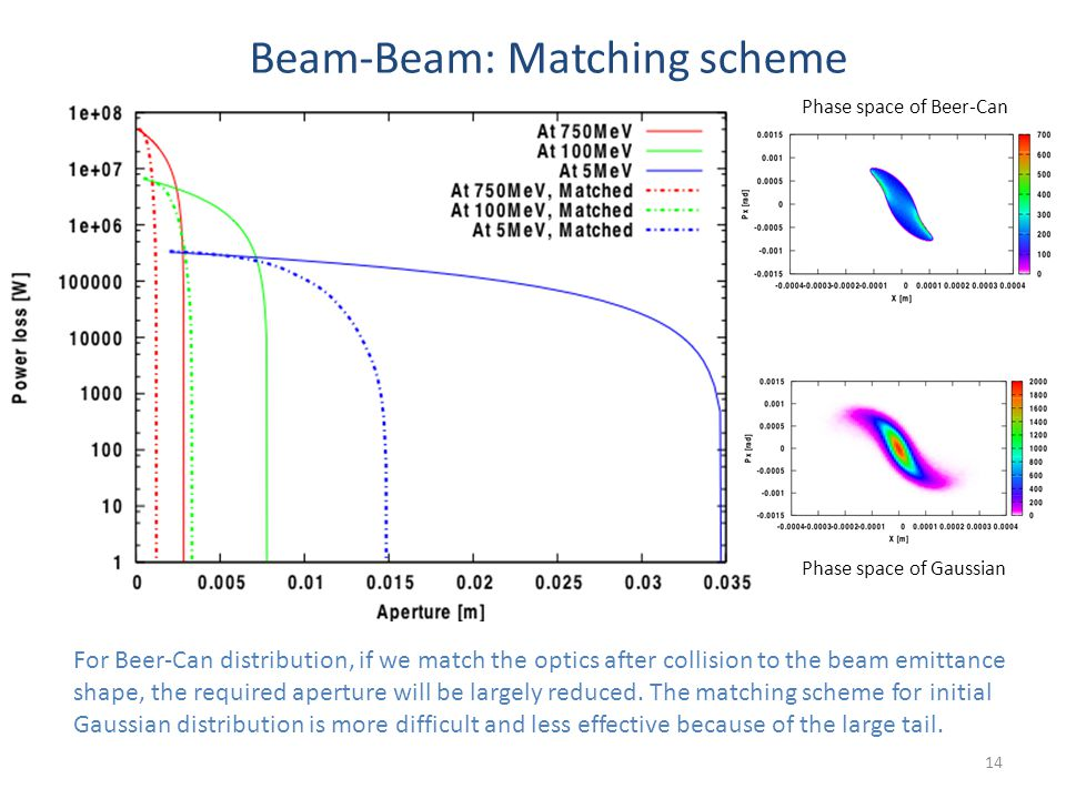 For Beer-Can distribution, if we match the optics after collision to the beam emittance shape, the required aperture will be largely reduced.