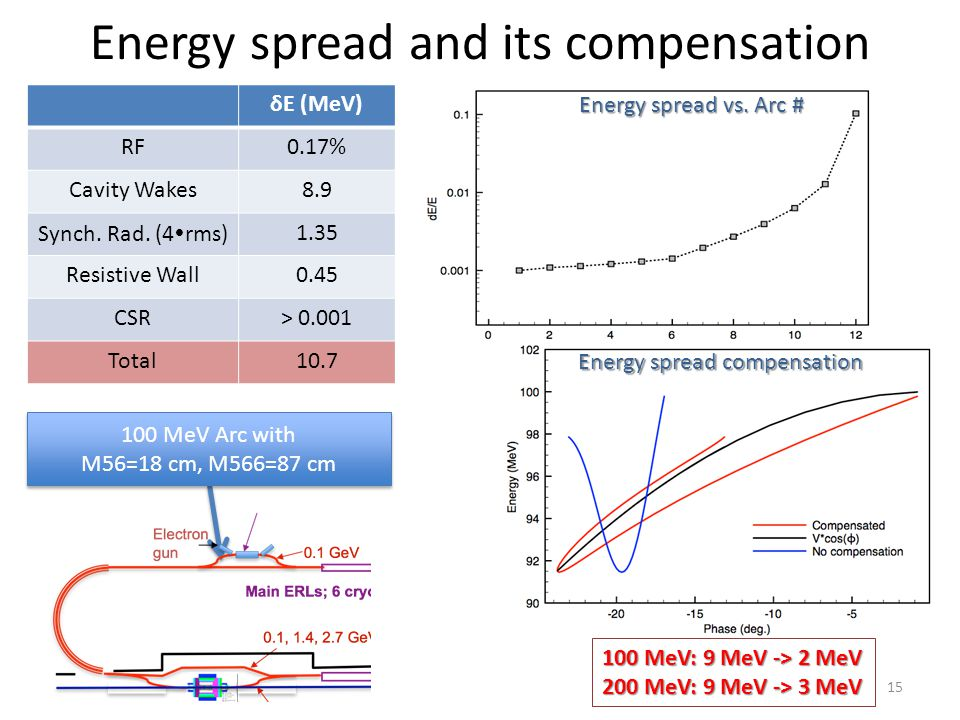 15 Energy spread and its compensation δE (MeV) RF0.17% Cavity Wakes8.9 Synch. Rad. (4  rms)1.35 Resistive Wall0.45 CSR> 0.001 Total10.7 100 MeV Arc w