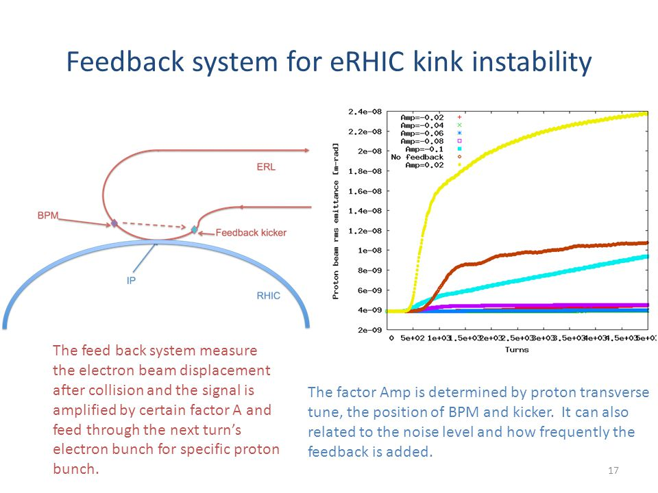 Feedback system for eRHIC kink instability 17 The feed back system measure the electron beam displacement after collision and the signal is amplified by certain factor A and feed through the next turn's electron bunch for specific proton bunch.