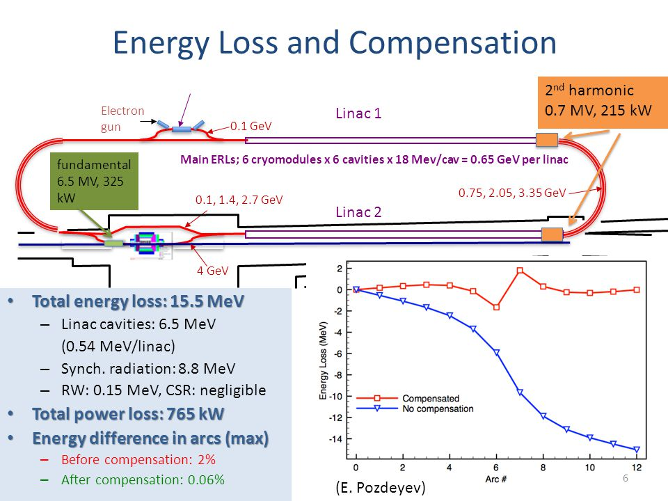 (April 09) Linac 1 Linac 2 Main ERLs; 6 cryomodules x 6 cavities x 18 Mev/cav = 0.65 GeV per linac 0.75, 2.05, 3.35 GeV 4 GeV 0.1, 1.4, 2.7 GeV Electron gun 0.1 GeV 2 nd harmonic 0.7 MV, 215 kW fundamental 6.5 MV, 325 kW Total energy loss: 15.5 MeV Total energy loss: 15.5 MeV – Linac cavities: 6.5 MeV (0.54 MeV/linac) – Synch.