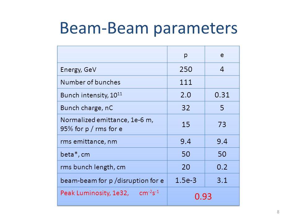 Beam-Beam parameters 8