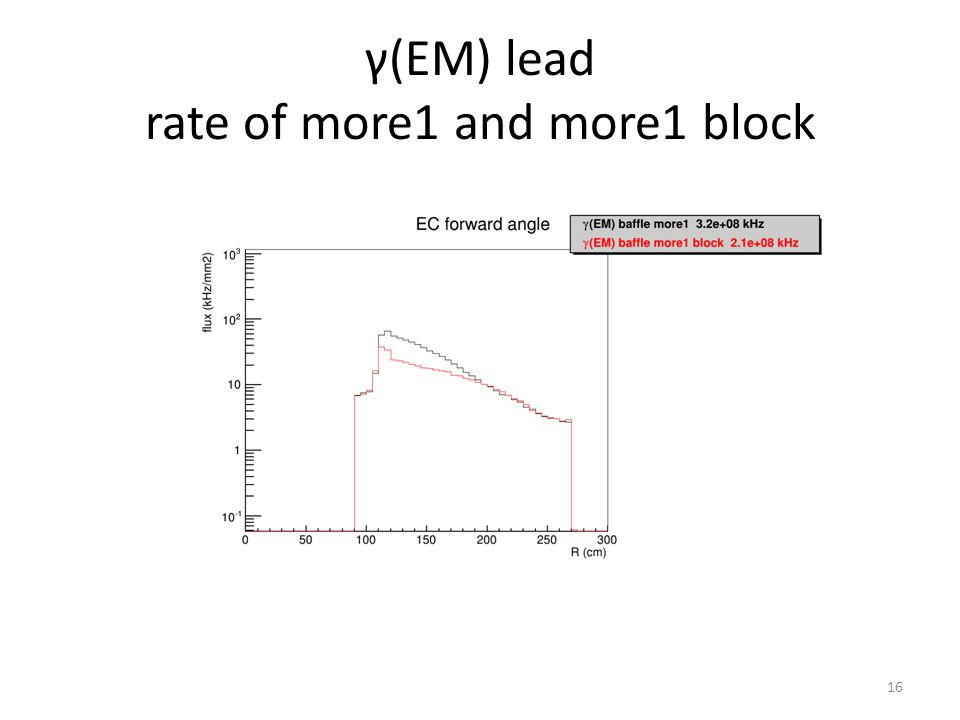 γ(EM) lead rate of more1 and more1 block 16