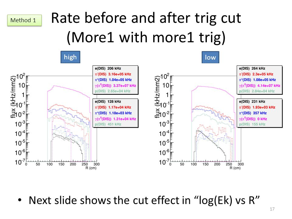 """Rate before and after trig cut (More1 with more1 trig) Next slide shows the cut effect in """"log(Ek) vs R"""" 17 high low Method 1"""