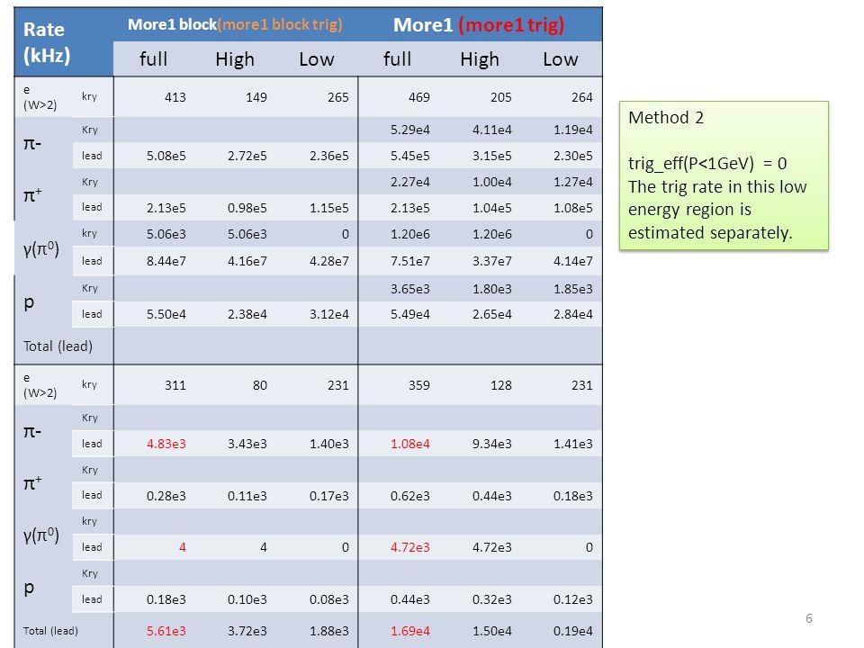 Rate (kHz) More1 block(more1 block trig) More1 (more1 trig) fullHighLowfullHighLow e (W>2) kry 413149265469205264 π-π- Kry 5.29e44.11e41.19e4 lead 5.0