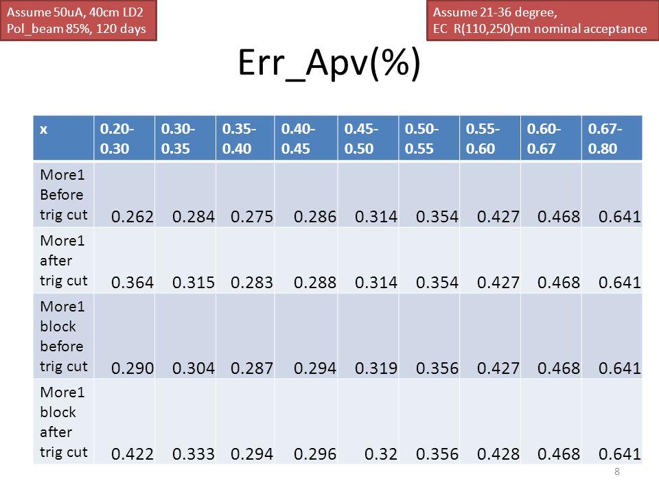 Err_Apv(%) x0.20- 0.30 0.30- 0.35 0.35- 0.40 0.40- 0.45 0.45- 0.50 0.50- 0.55 0.55- 0.60 0.60- 0.67 0.67- 0.80 More1 Before trig cut 0.2620.2840.2750.