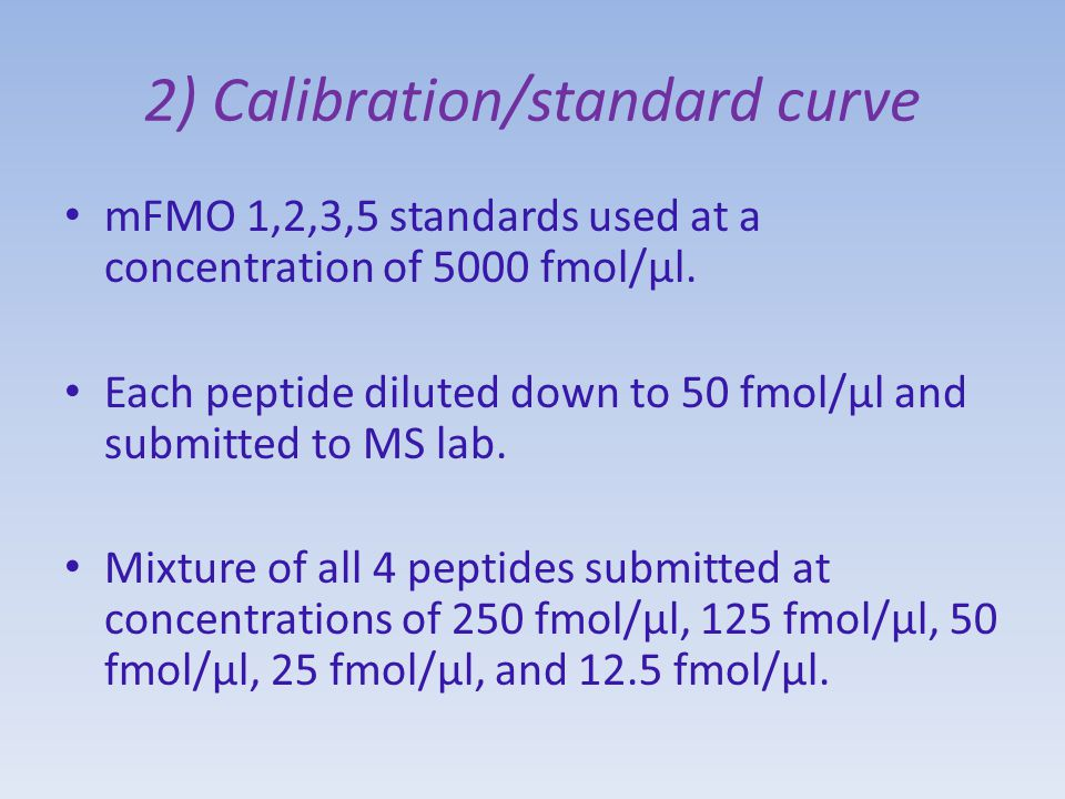 2) Calibration/standard curve mFMO 1,2,3,5 standards used at a concentration of 5000 fmol/µl.