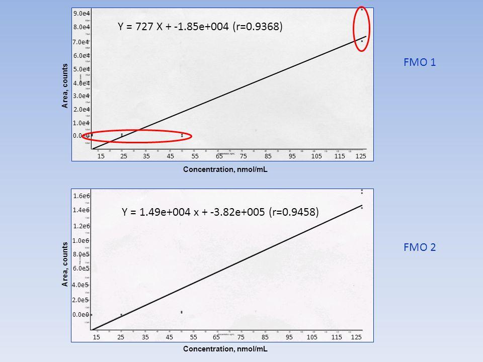 FMO 1 FMO 2 Y = 727 X + -1.85e+004 (r=0.9368) 15 25 35 45 55 65 75 85 95 105 115 125 9.0e4 8.0e4 7.0e4 6.0e4 5.0e4 4.0e4 3.0e4 2.0e4 1.0e4 0.0e0 Conce