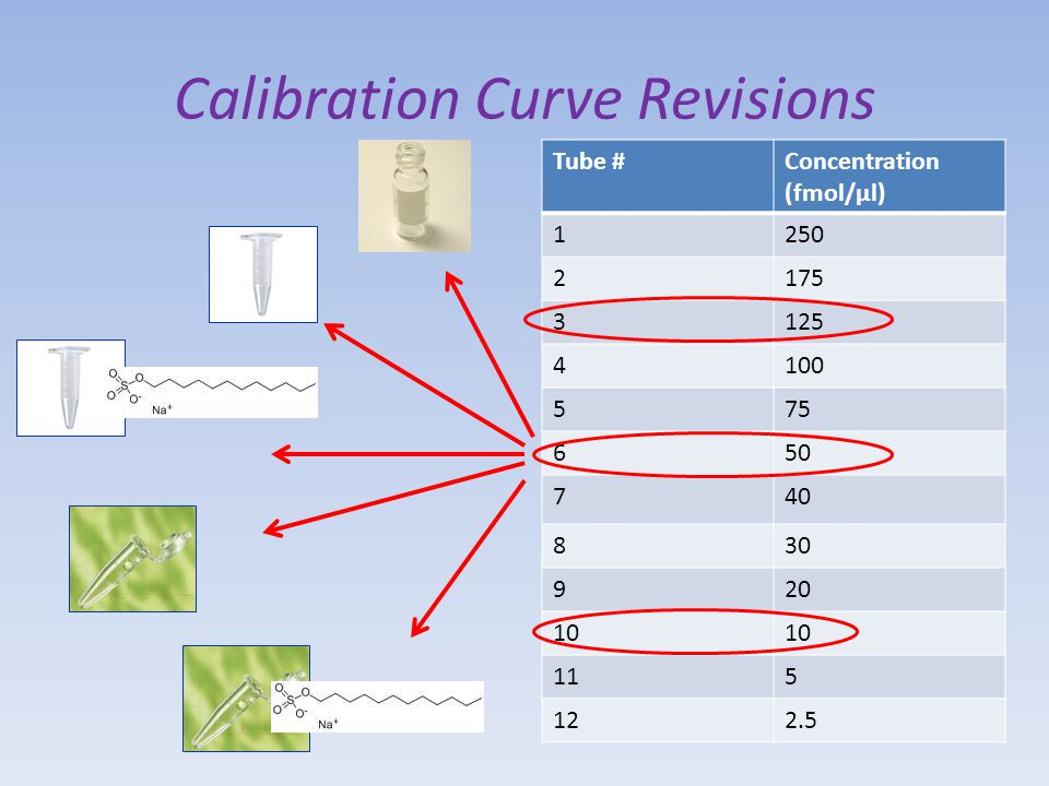 Calibration Curve Revisions Tube #Concentration (fmol/µl) 1250 2175 3125 4100 575 650 740 830 920 10 115 122.5