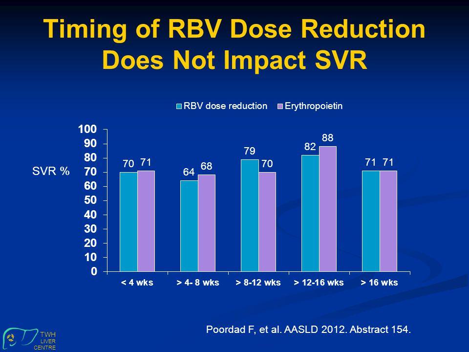 TWH LIVER CENTRE Timing of RBV Dose Reduction Does Not Impact SVR SVR % Poordad F, et al.