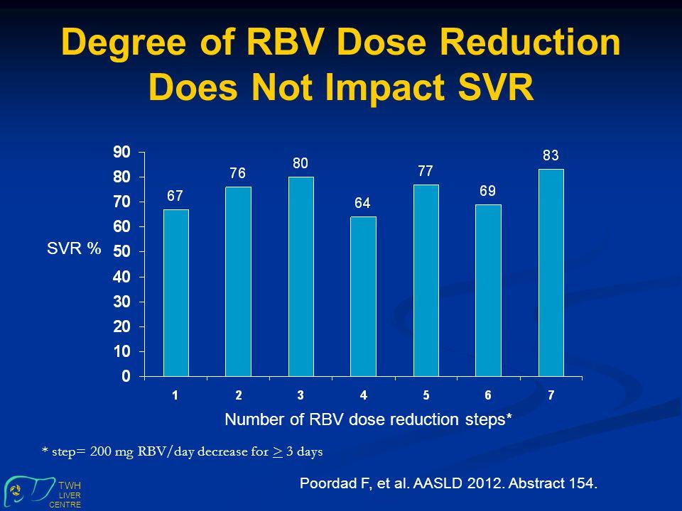TWH LIVER CENTRE Degree of RBV Dose Reduction Does Not Impact SVR SVR % Poordad F, et al.