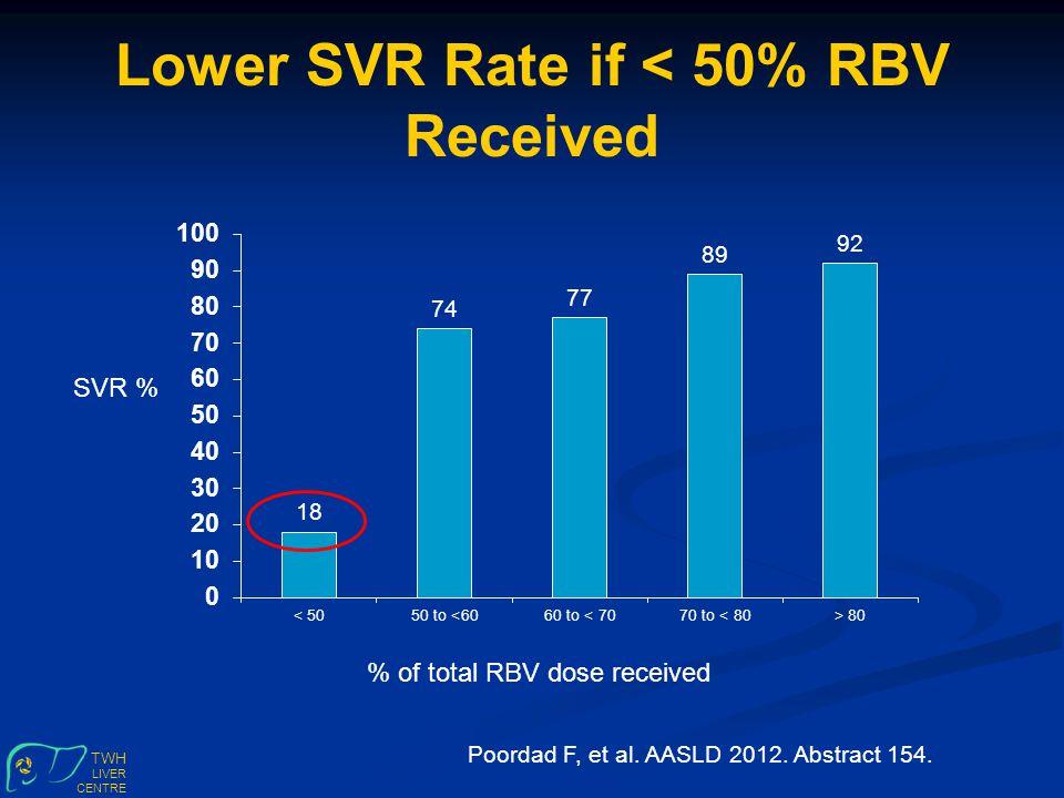 TWH LIVER CENTRE Lower SVR Rate if < 50% RBV Received SVR % Poordad F, et al.