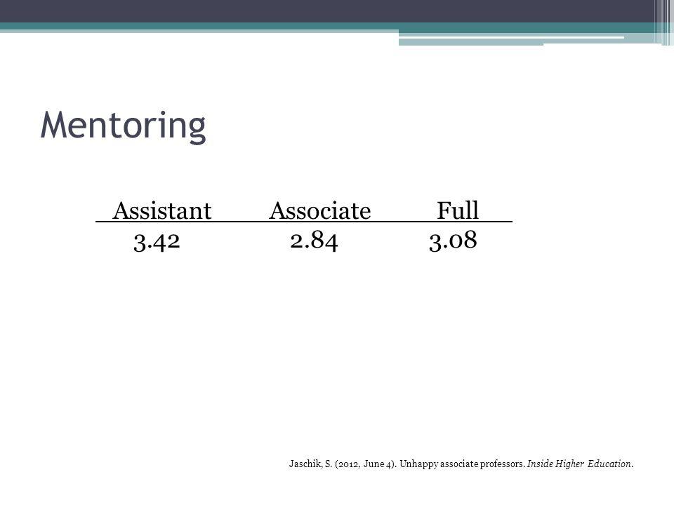 Mentoring Assistant AssociateFull 3.42 2.84 3.08 Jaschik, S.