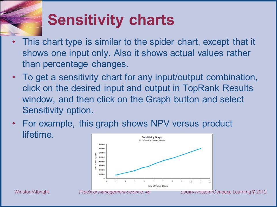 Thomson/South-Western 2007 © South-Western/Cengage Learning © 2012 Practical Management Science, 4e Winston/Albright Sensitivity charts This chart type is similar to the spider chart, except that it shows one input only.