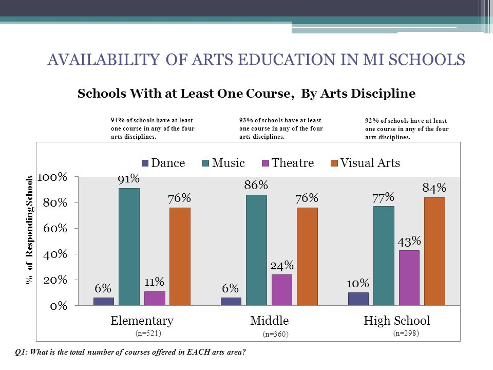 AVAILABILITY OF ARTS EDUCATION IN MI SCHOOLS (n=521) (n=360) (n=298) 94% of schools have at least one course in any of the four arts disciplines.