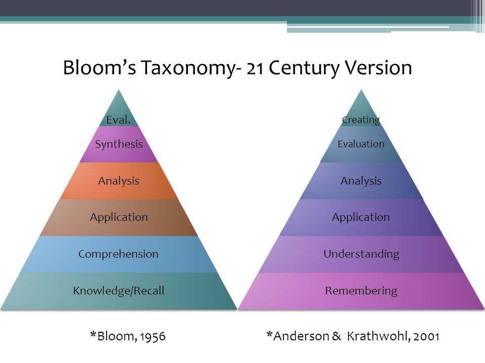 *Bloom, 1956 *Anderson & Krathwohl, 2001 Bloom's Taxonomy- 21 Century Version Eval. Synthesis Analysis Application Comprehension Knowledge/Recall Crea