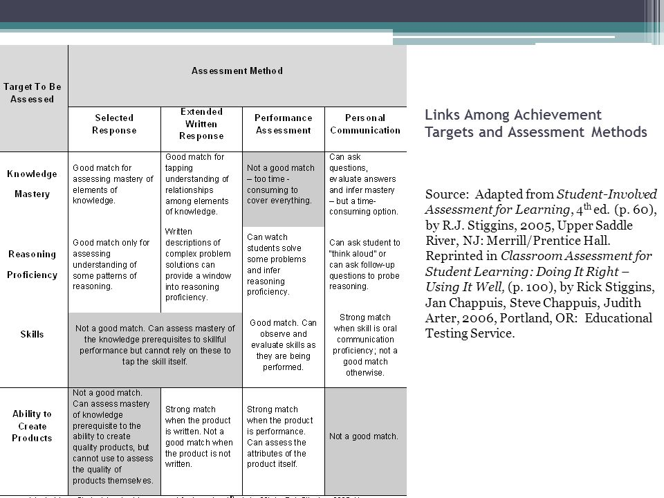 Links Among Achievement Targets and Assessment Methods Source: Adapted from Student-Involved Assessment for Learning, 4 th ed.