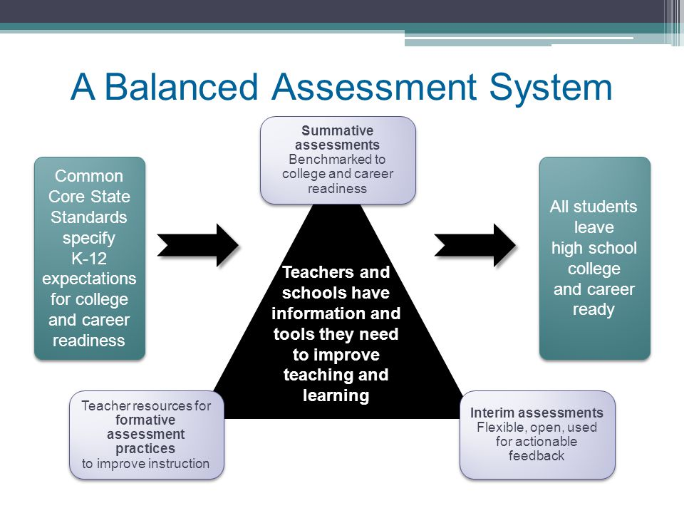 A Balanced Assessment System Common Core State Standards specify K-12 expectations for college and career readiness Common Core State Standards specify K-12 expectations for college and career readiness All students leave high school college and career ready Teachers and schools have information and tools they need to improve teaching and learning Interim assessments Flexible, open, used for actionable feedback Summative assessments Benchmarked to college and career readiness Summative assessments Benchmarked to college and career readiness Teacher resources for formative assessment practices to improve instruction Teacher resources for formative assessment practices to improve instruction
