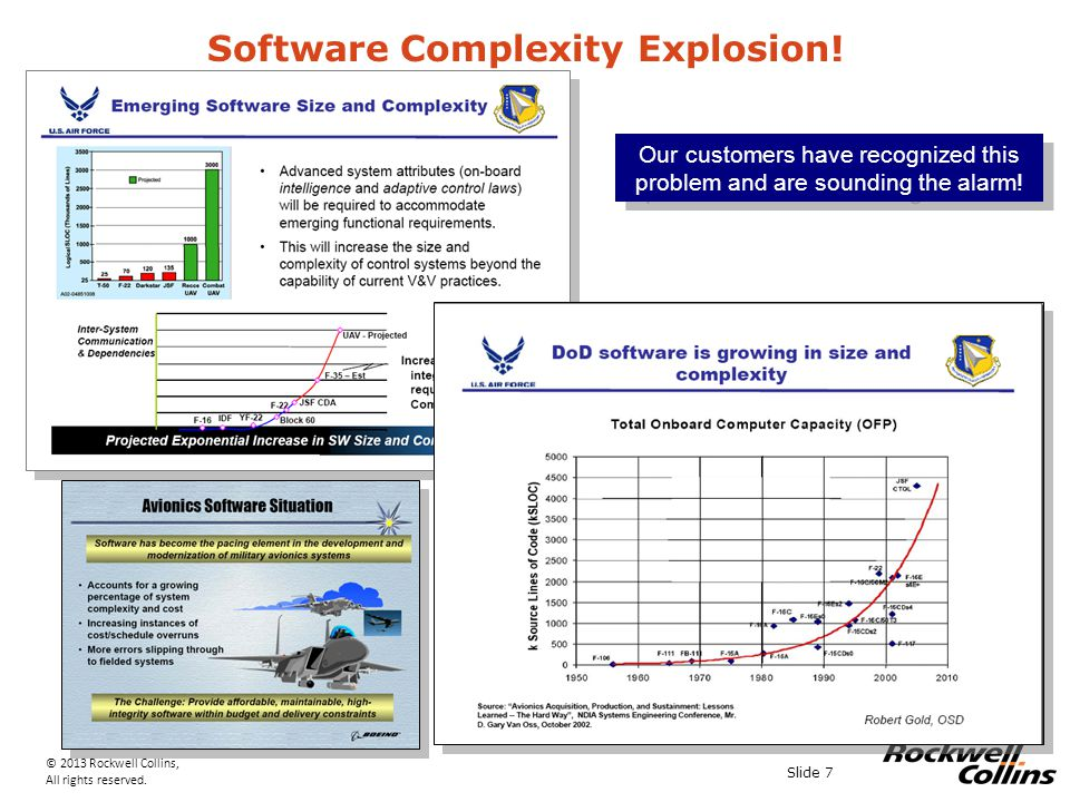 © 2013 Rockwell Collins, All rights reserved. Slide 7 Software Complexity Explosion.