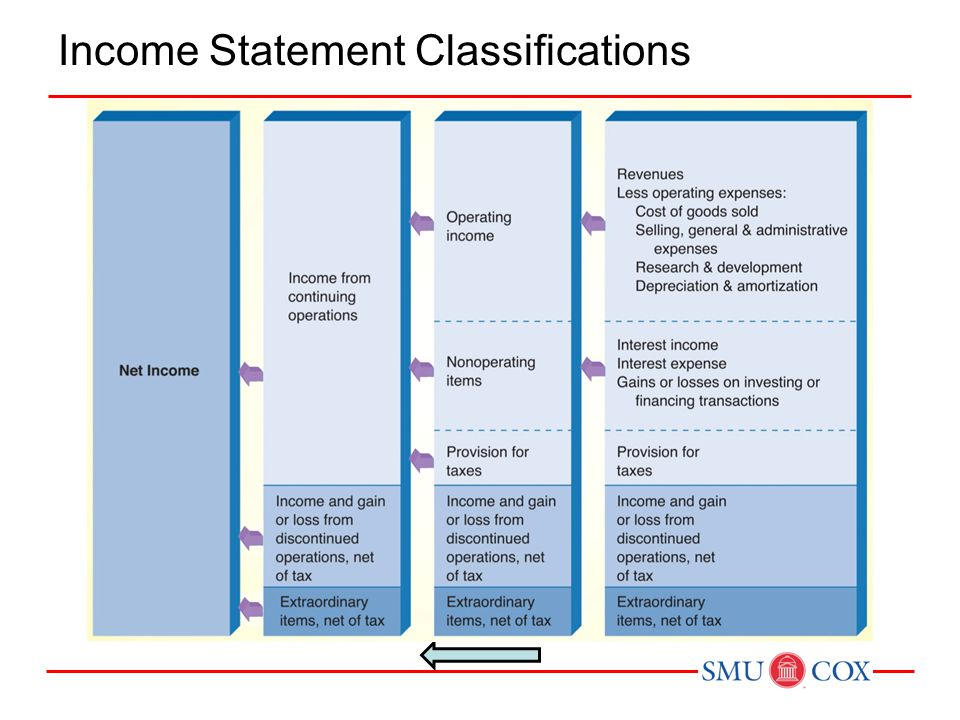 Income Statement Classifications