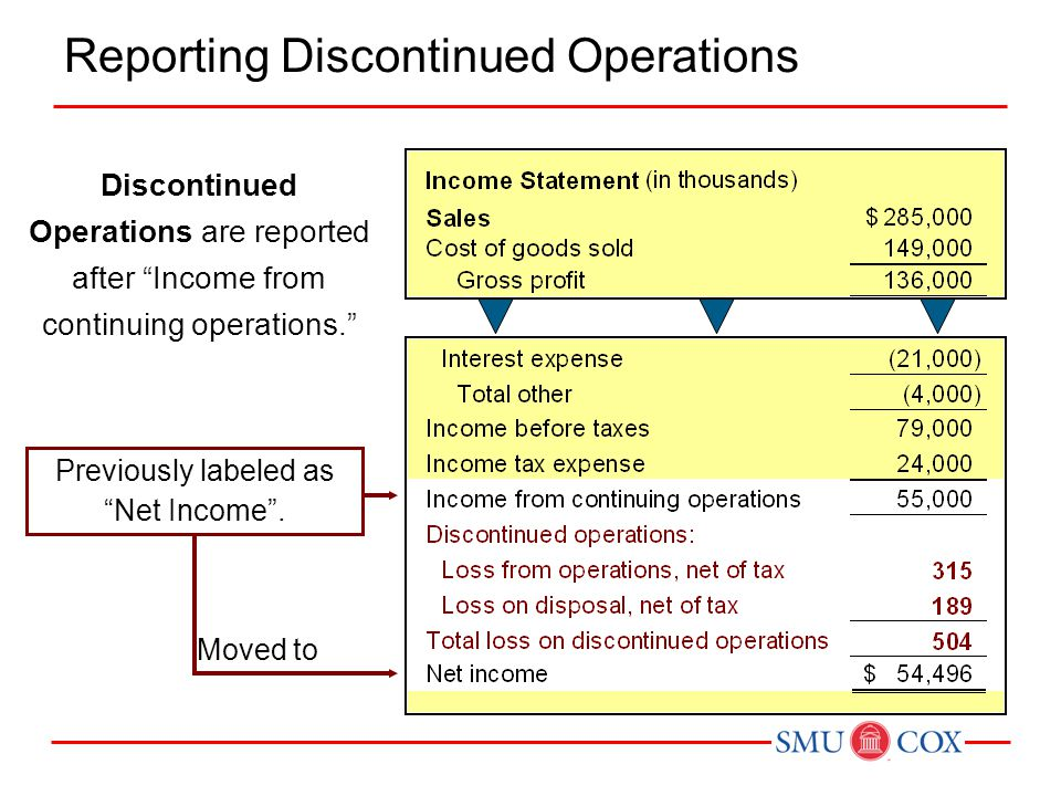 "Discontinued Operations are reported after ""Income from continuing operations."" Previously labeled as ""Net Income"". Moved to Reporting Discontinued Op"