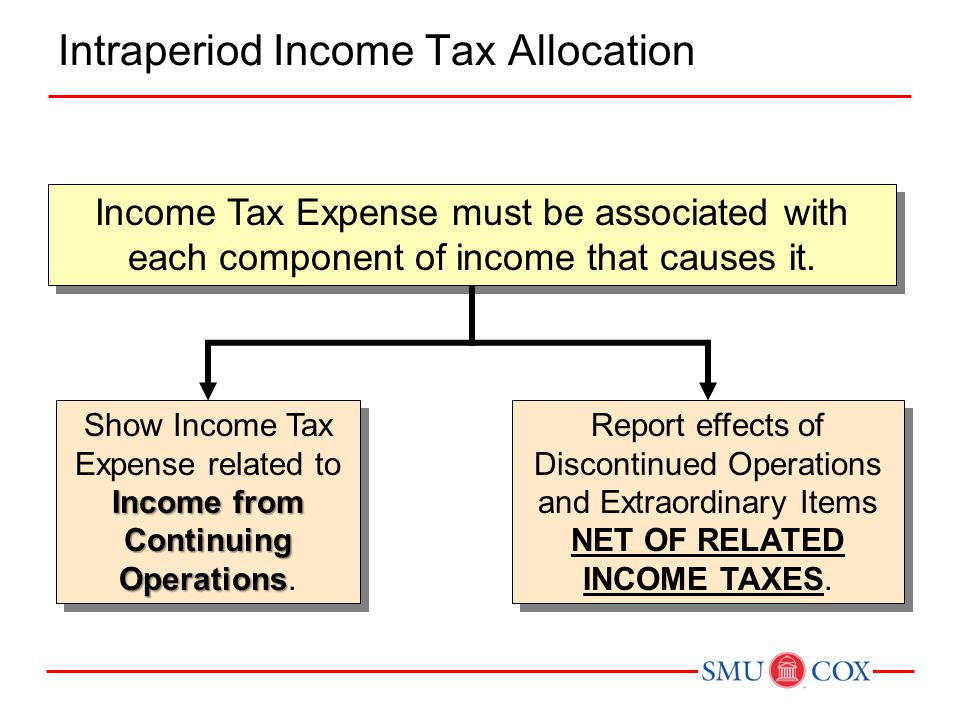 Intraperiod Income Tax Allocation Income Tax Expense must be associated with each component of income that causes it. Income from Continuing Operation
