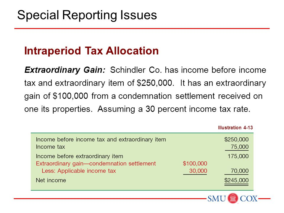 Extraordinary Gain: Schindler Co. has income before income tax and extraordinary item of $250,000. It has an extraordinary gain of $100,000 from a con