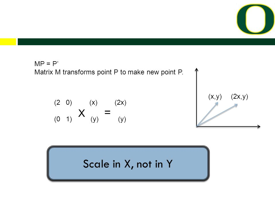 (2 0) (x) (2x) (0 1) X (y) = (y) MP = P' Matrix M transforms point P to make new point P.