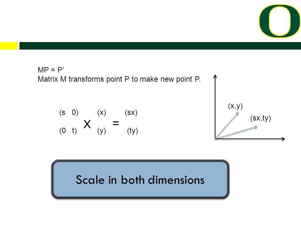 (s 0) (x) (sx) (0 t) X (y) = (ty) MP = P' Matrix M transforms point P to make new point P.