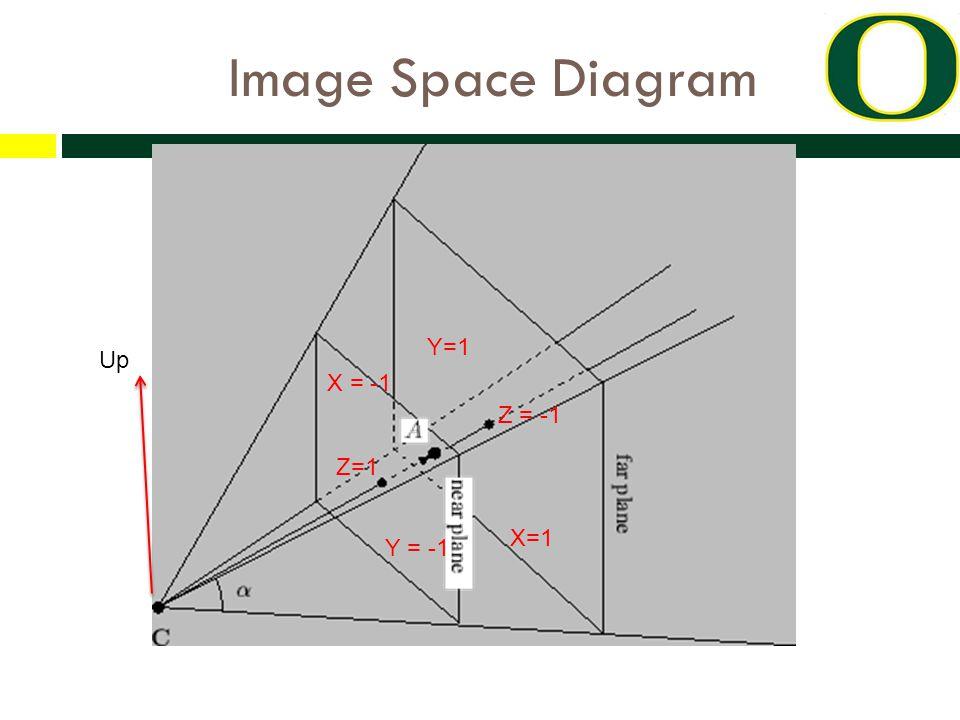 Image Space Diagram Up X=1 X = -1 Y=1 Y = -1 Z=1 Z = -1