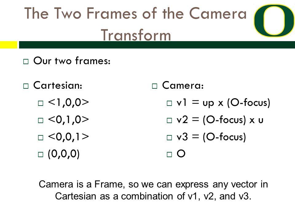 The Two Frames of the Camera Transform  Our two frames:  Cartesian:   (0,0,0)  Camera:  v1 = up x (O-focus)  v2 = (O-focus) x u  v3 = (O-focus)  O Camera is a Frame, so we can express any vector in Cartesian as a combination of v1, v2, and v3.