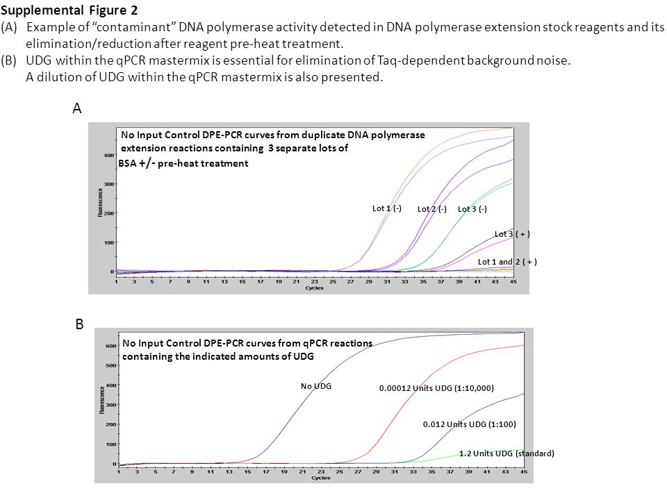 Supplemental Figure 2 (A) Example of contaminant DNA polymerase activity detected in DNA polymerase extension stock reagents and its elimination/reduction after reagent pre-heat treatment.