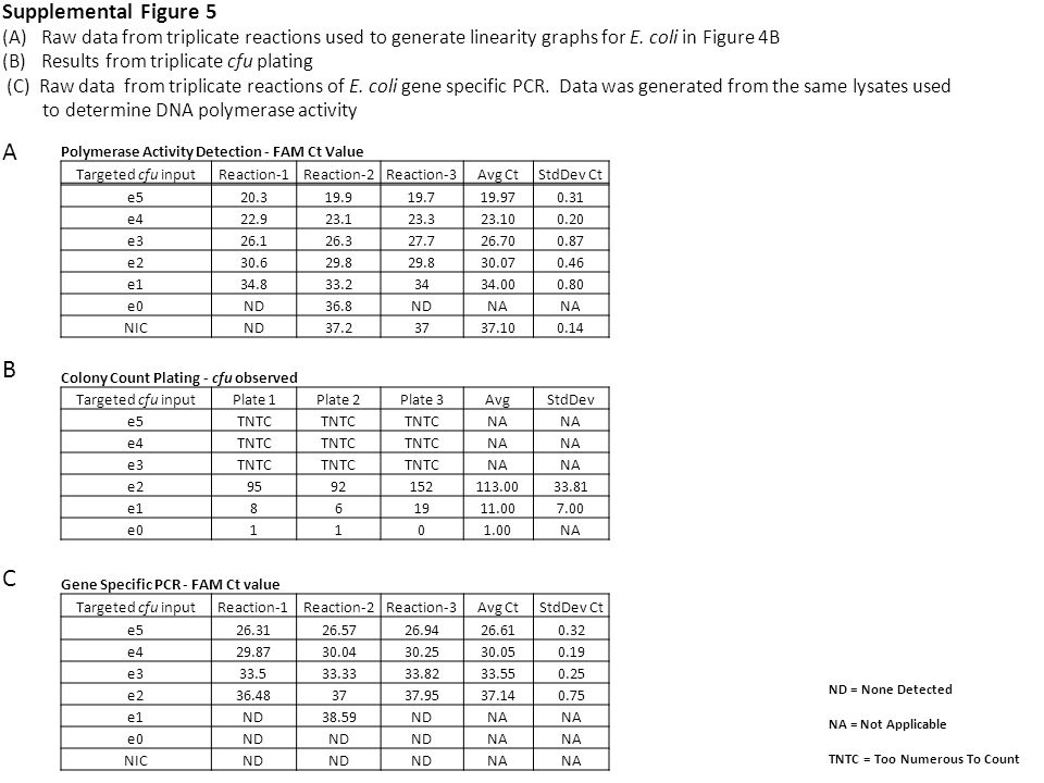 Supplemental Figure 5 (A)Raw data from triplicate reactions used to generate linearity graphs for E.