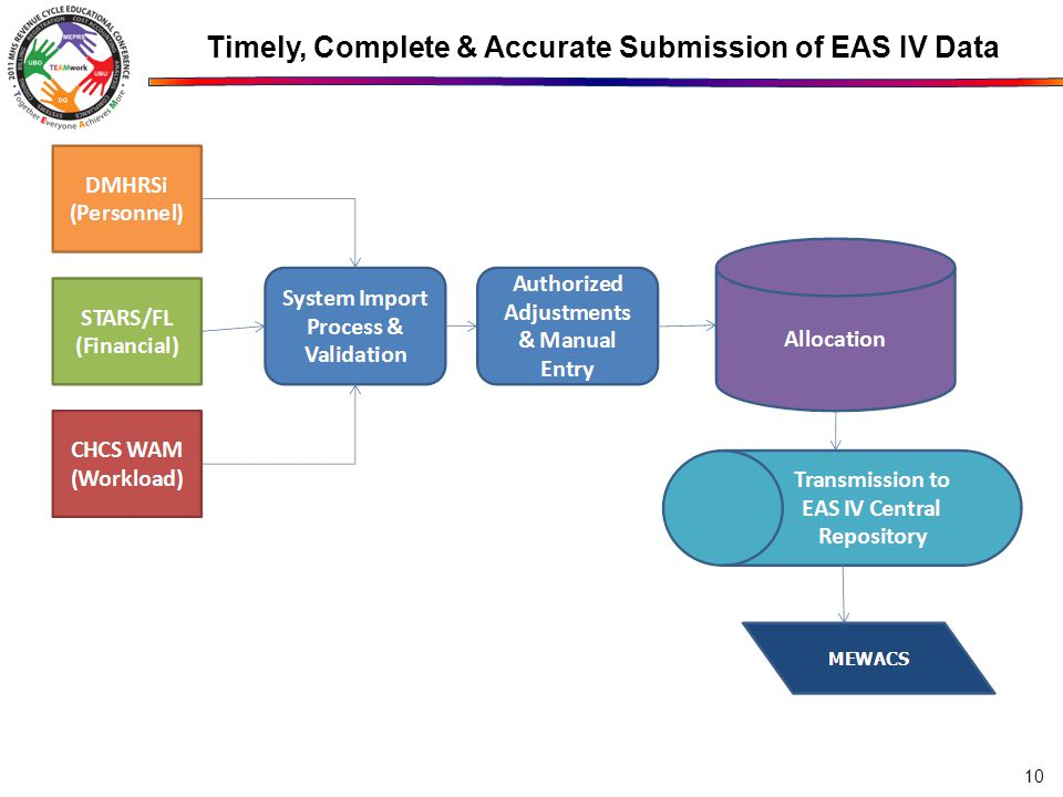 Timely, Complete & Accurate Submission of EAS IV Data 10