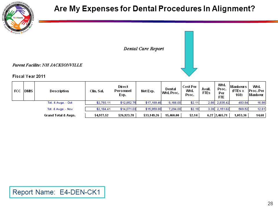 Are My Expenses for Dental Procedures In Alignment? 28 Report Name: E4-DEN-CK1