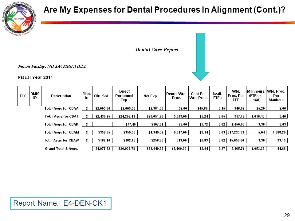 Are My Expenses for Dental Procedures In Alignment (Cont.)? 29 Report Name: E4-DEN-CK1