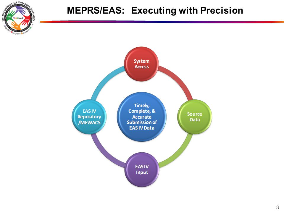 MEPRS/EAS: Executing with Precision 3