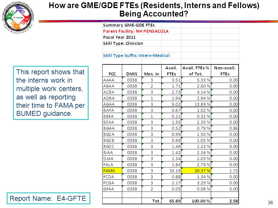 How are GME/GDE FTEs (Residents, Interns and Fellows) Being Accounted? 36 Report Name: E4-GFTE This report shows that the interns work in multiple wor