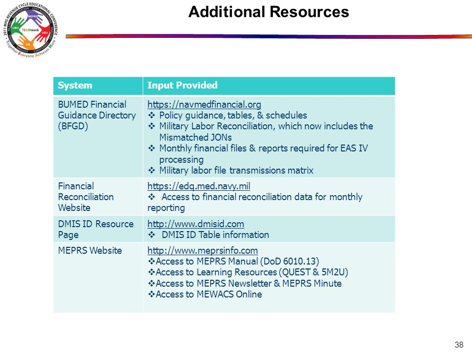 Additional Resources SystemInput Provided BUMED Financial Guidance Directory (BFGD) https://navmedfinancial.org  Policy guidance, tables, & schedules