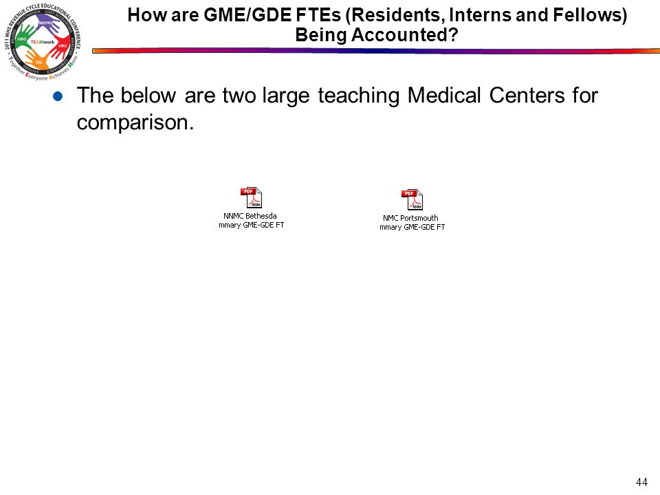 How are GME/GDE FTEs (Residents, Interns and Fellows) Being Accounted.