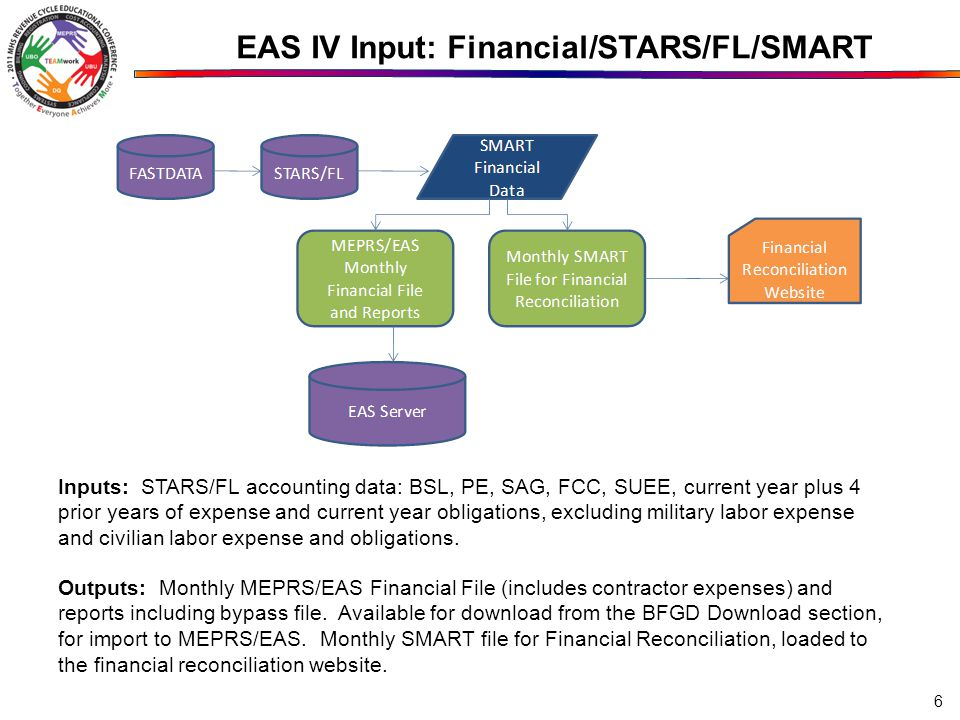 EAS IV Input: Financial/STARS/FL/SMART Inputs: STARS/FL accounting data: BSL, PE, SAG, FCC, SUEE, current year plus 4 prior years of expense and curre