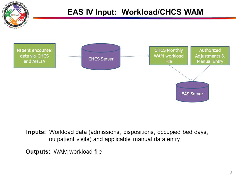 EAS IV Input: Workload/CHCS WAM Inputs: Workload data (admissions, dispositions, occupied bed days, outpatient visits) and applicable manual data entry Outputs: WAM workload file 8