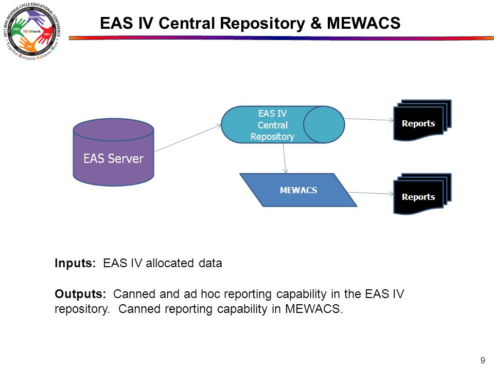 EAS IV Central Repository & MEWACS Inputs: EAS IV allocated data Outputs: Canned and ad hoc reporting capability in the EAS IV repository. Canned repo