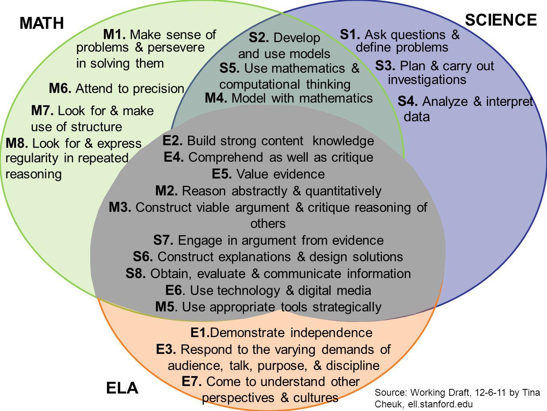 S5. Use mathematics & computational thinking M6. Attend to precision M7.