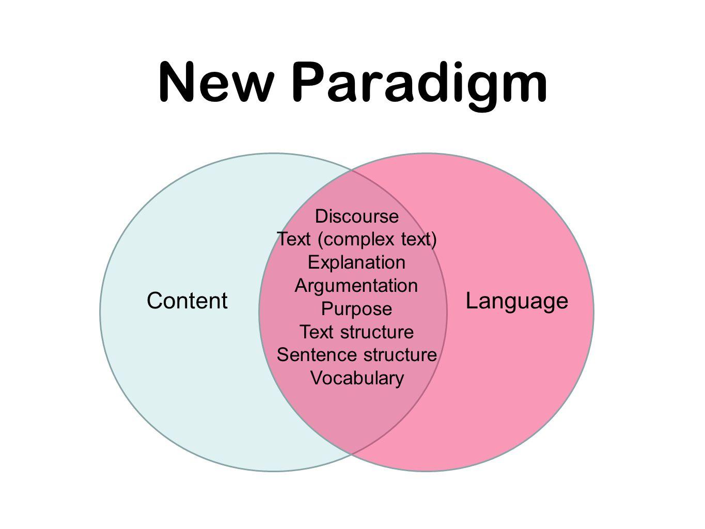 New Paradigm Discourse Text (complex text) Explanation Argumentation Purpose Text structure Sentence structure Vocabulary LanguageContent