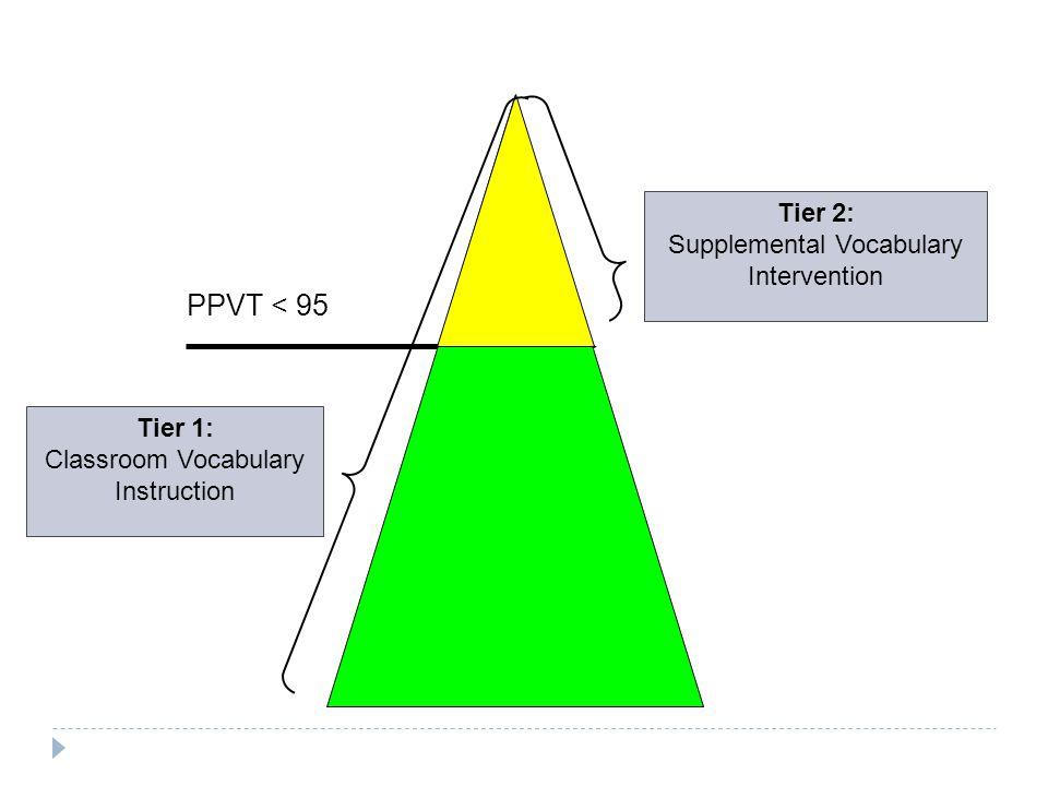 PPVT < 95 Tier 2: Supplemental Vocabulary Intervention Tier 1: Classroom Vocabulary Instruction