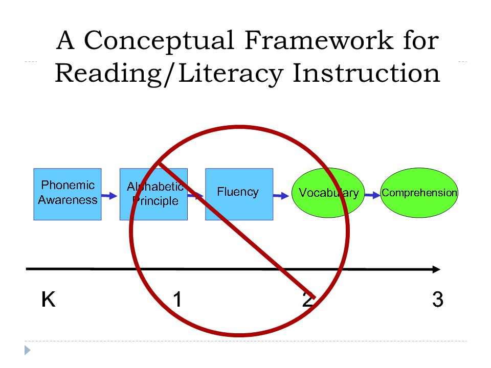  The most common errors in vocabulary instruction:  Using words the students may not know.