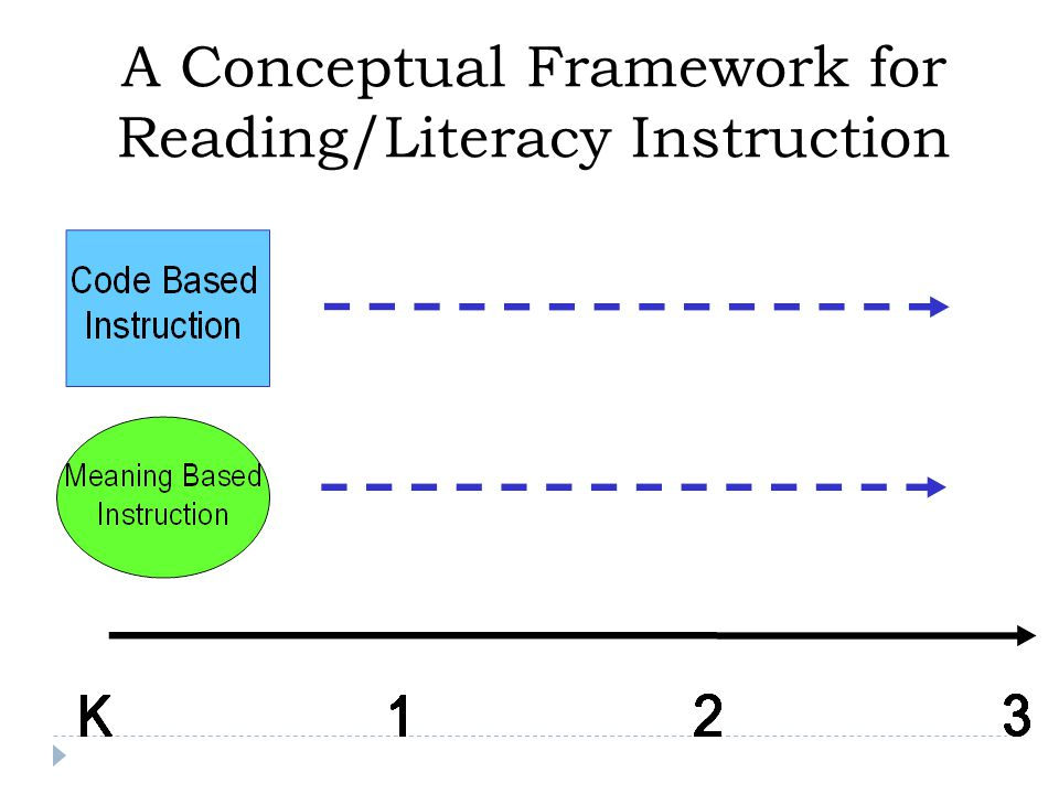 Tier 2 Instruction  In addition to Tier 1  Standard protocol  Focused on 3 words per week  Small groups (3-5 students)  20-30 min/day, 4 days/wk, 20-24 wks  Delivered by school personnel